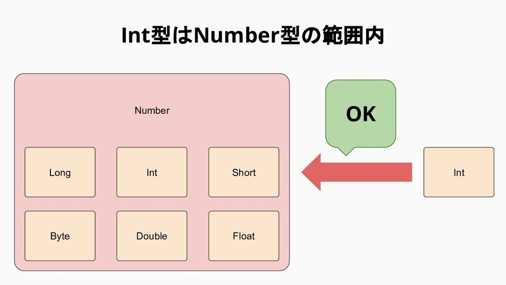 Int型はNumber型の範囲内 Number Int OK Long Int Double ...