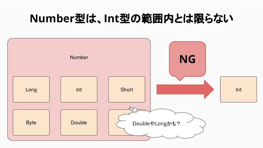 Number型は、Int型の範囲内とは限らない Number Int NG Long Int ...
