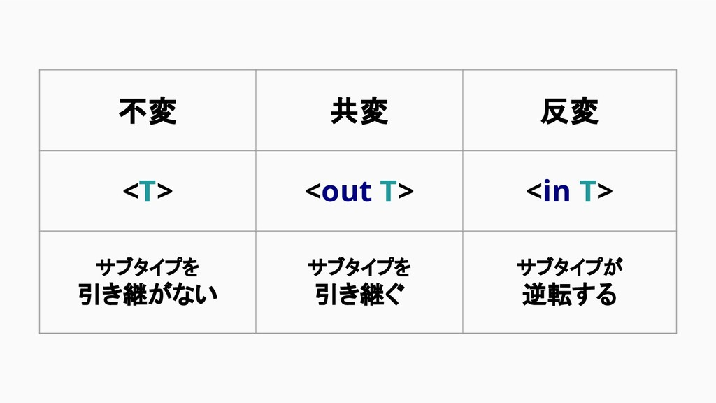 不変 共変 反変 <T> <out T> <in T> サブタイプを 引き継がない サブタイプ...