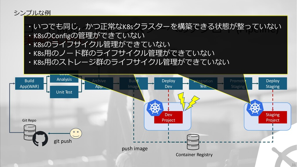 コード開発 〜 K8sクラスターへのデプロイ (Pipeline) 実態はいかに︖ 35 Gi...