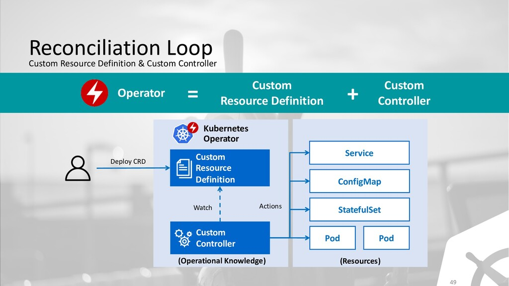 49 Reconciliation Loop Custom Resource Definiti...