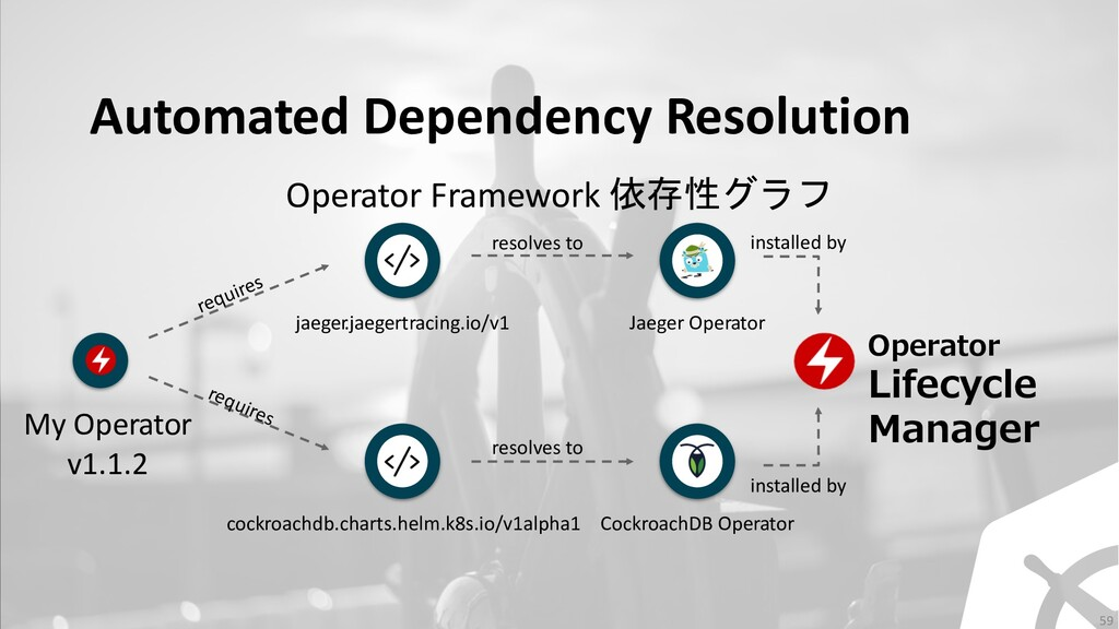 Automated Dependency Resolution My Operator v1....