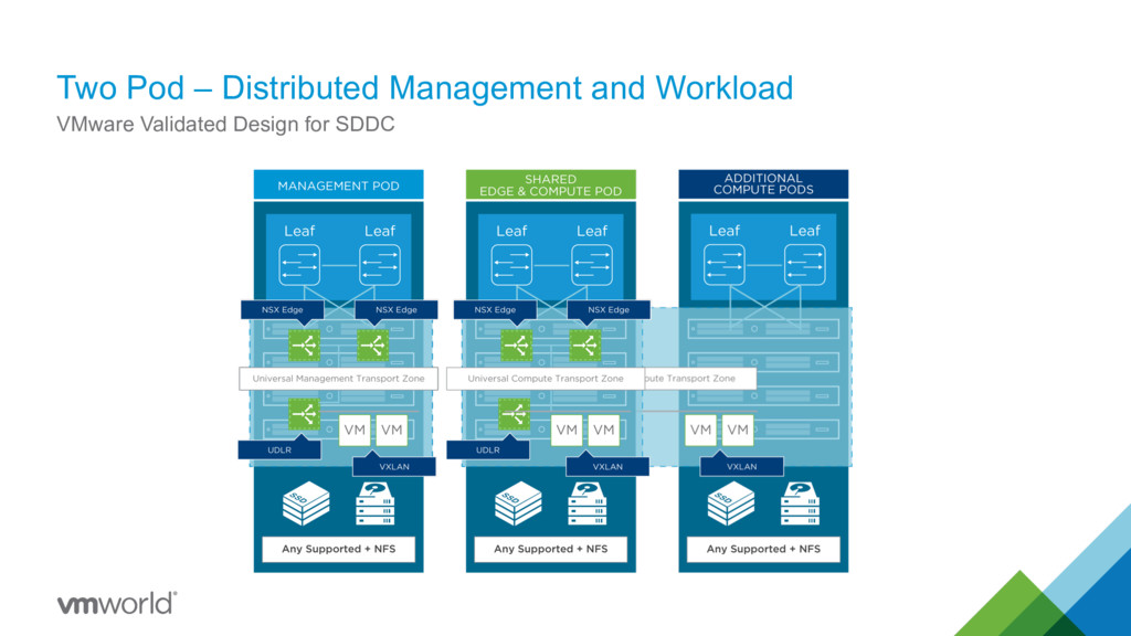 Two Pod – Distributed Management and Workload V...