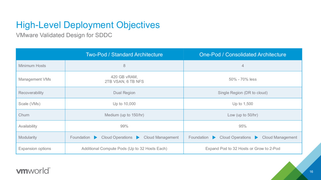 High-Level Deployment Objectives 16 VMware Vali...