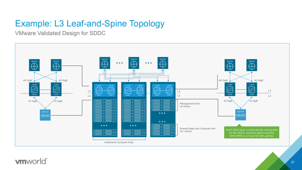 Example: L3 Leaf-and-Spine Topology 21 VMware V...