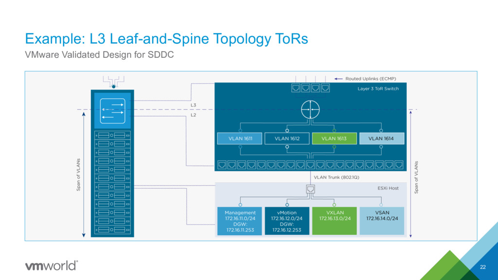 Example: L3 Leaf-and-Spine Topology ToRs 22 VMw...