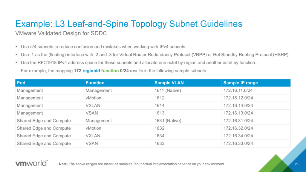 Example: L3 Leaf-and-Spine Topology Subnet Guid...