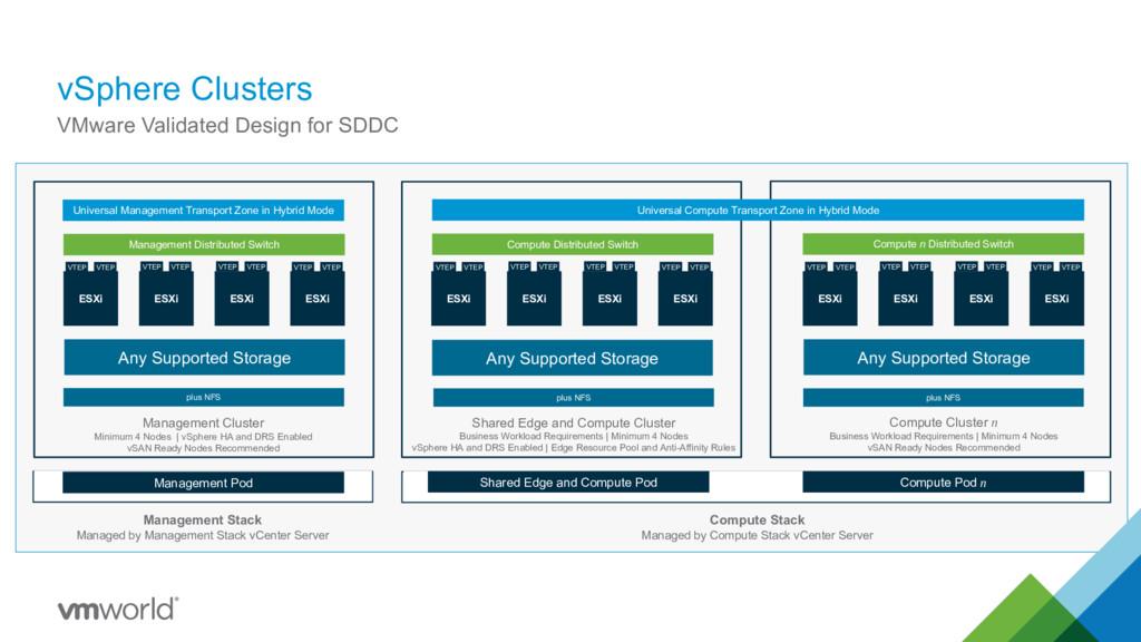vSphere Clusters 25 VMware Validated Design for...