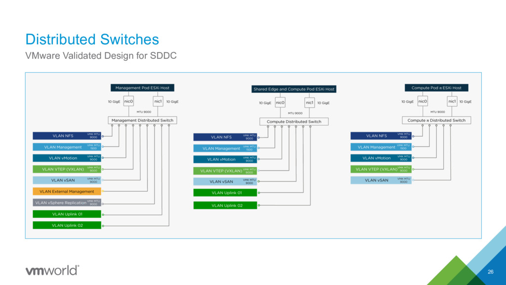 Distributed Switches 26 VMware Validated Design...