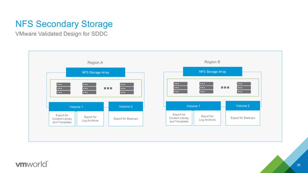 NFS Secondary Storage 29 VMware Validated Desig...