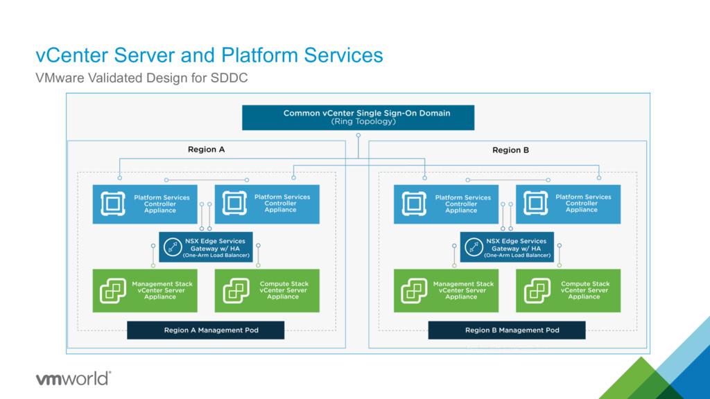 vCenter Server and Platform Services 30 VMware ...