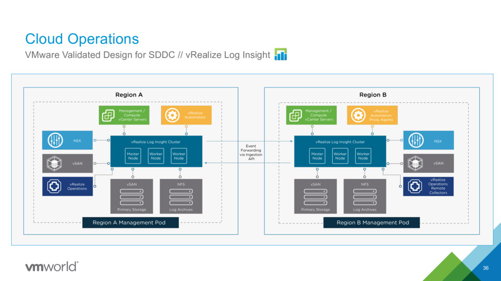 Cloud Operations 36 VMware Validated Design for...