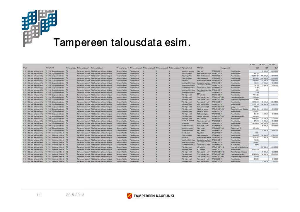 Tampereen talousdata esim. 29.5.2013 11 TP 2012...