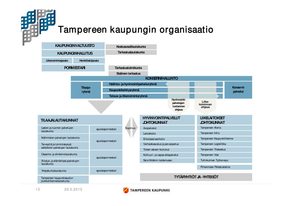 Tampereen kaupungin organisaatio 29.5.2013 KONS...