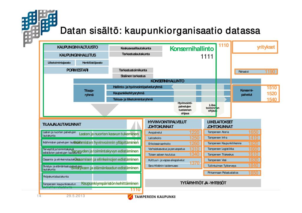 Datan sisältö: kaupunkiorganisaatio datassa 29....