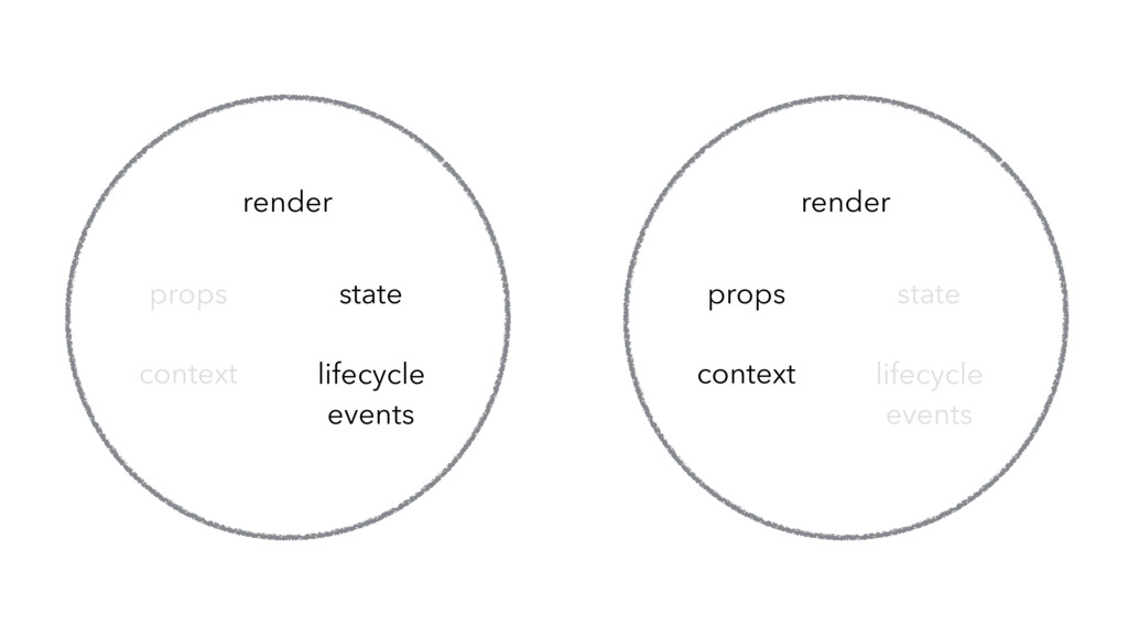 lifecycle events state props render context lif...