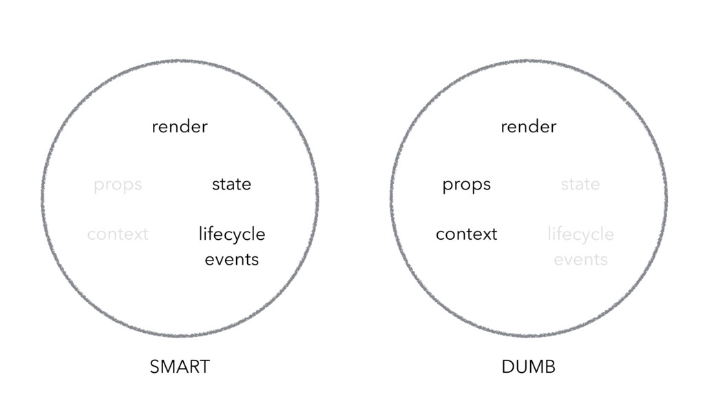 SMART lifecycle events state props render conte...