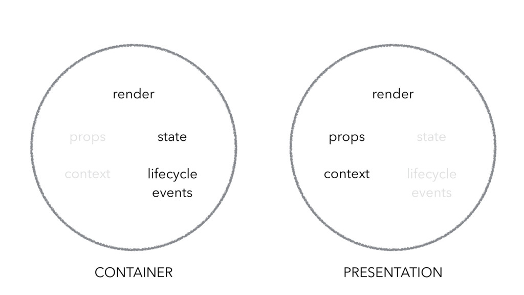 CONTAINER lifecycle events state props render c...