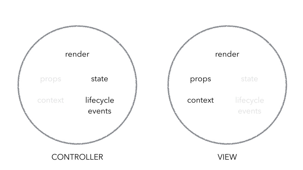 CONTROLLER lifecycle events state props render ...