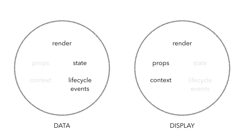 DATA lifecycle events state props render contex...