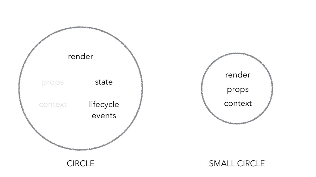 CIRCLE lifecycle events state props render cont...