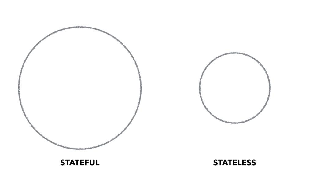 STATEFUL STATELESS