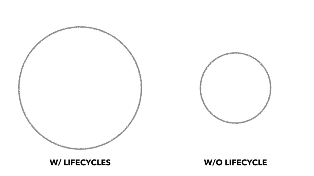 W/ LIFECYCLES W/O LIFECYCLE