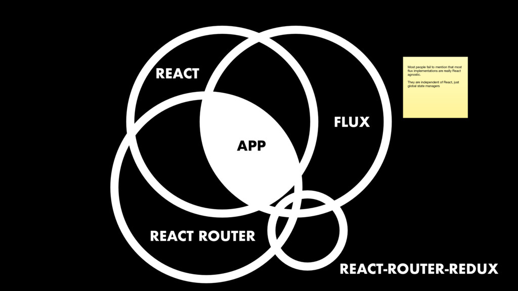 REACT FLUX APP REACT ROUTER Most people fail to...