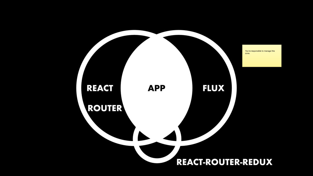 You're responsible to manage this zone. REACT F...