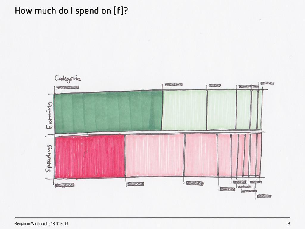 Benjamin Wiederkehr, 18.01.2013 How much do I s...