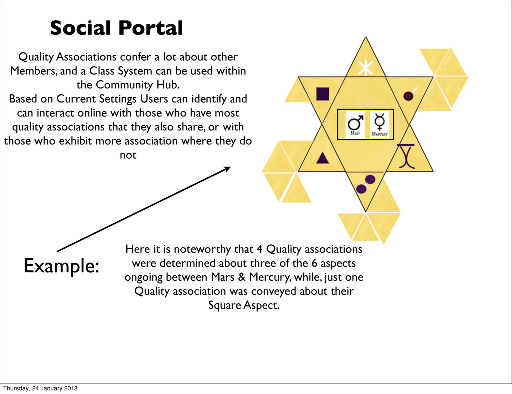 Social Portal Quality Associations confer a lot...