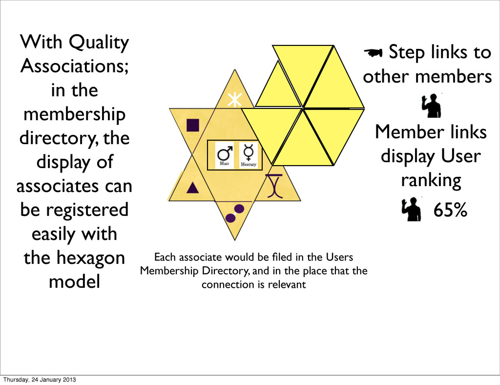 With Quality Associations; in the membership di...