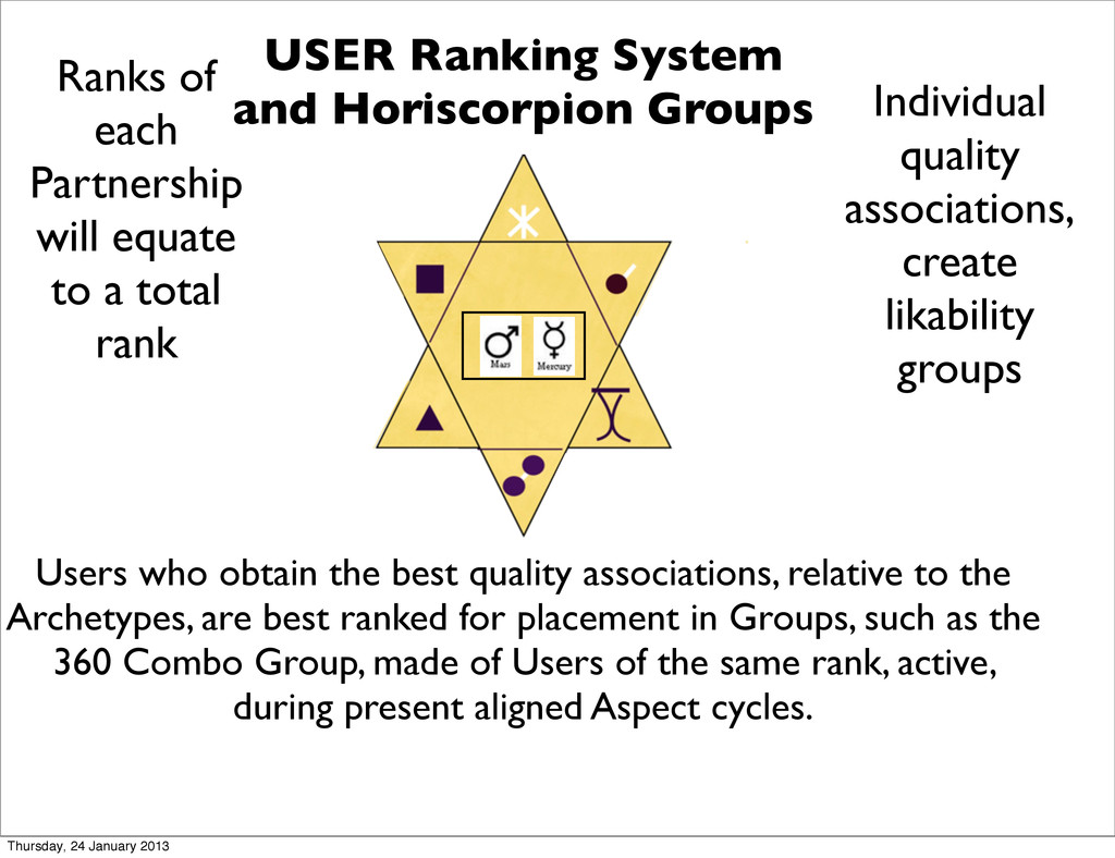 USER Ranking System and Horiscorpion Groups Ran...