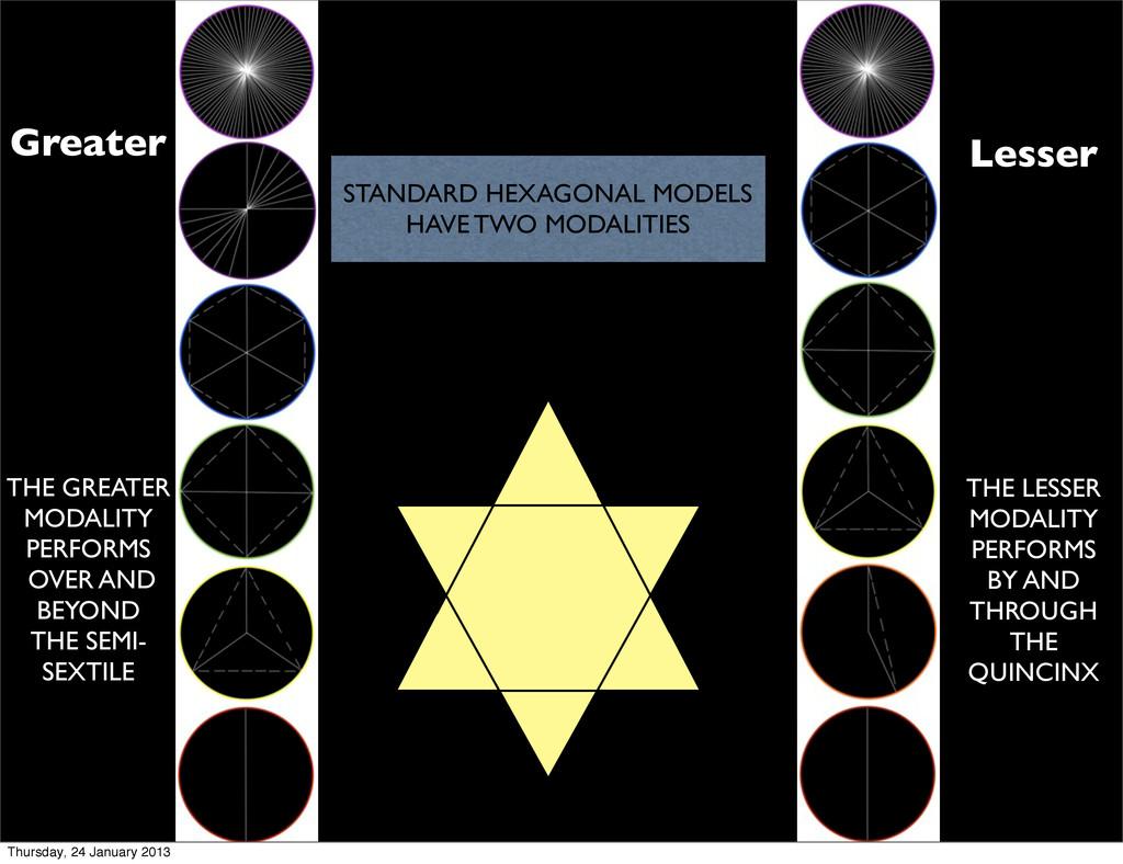 STANDARD HEXAGONAL MODELS HAVE TWO MODALITIES G...