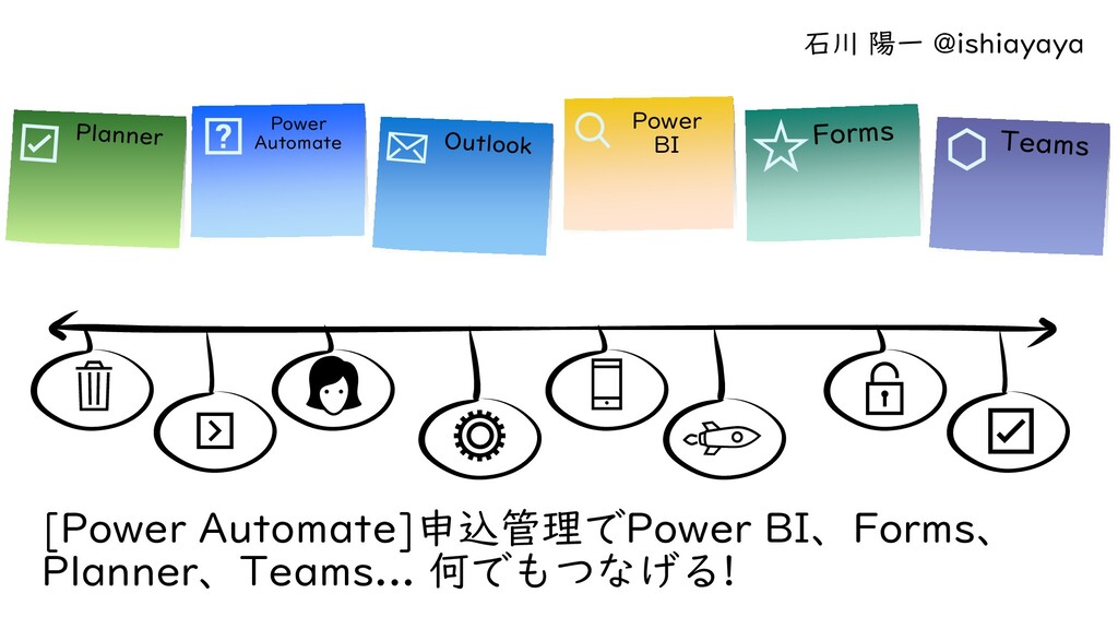 [Power Automate]申込管理でPower BI、Forms、 Planner、Te...