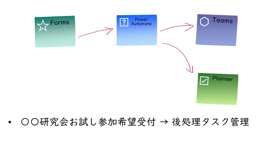 Power Automate • 〇〇研究会お試し参加希望受付 → 後処理タスク管理