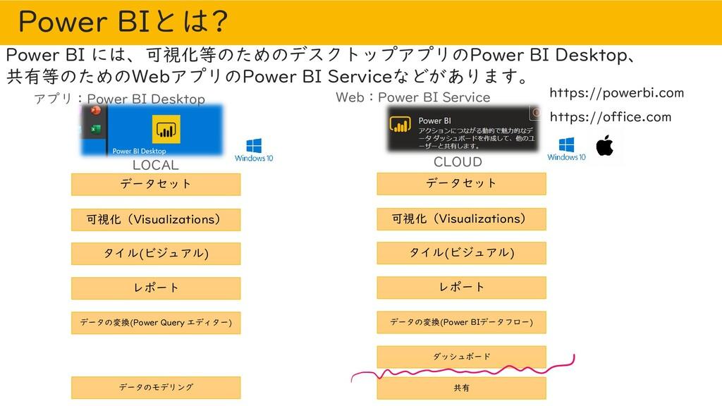 Power BIとは? Power BI には、可視化等のためのデスクトップアプリのPower...