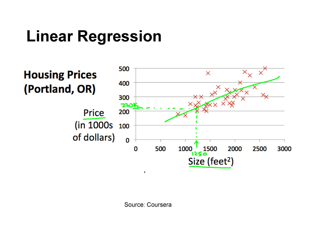 Source: Coursera Linear Regression