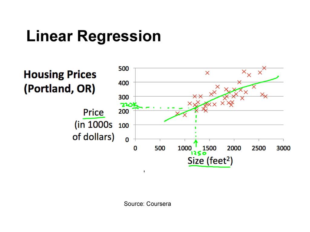 Source: Coursera Linear Regression
