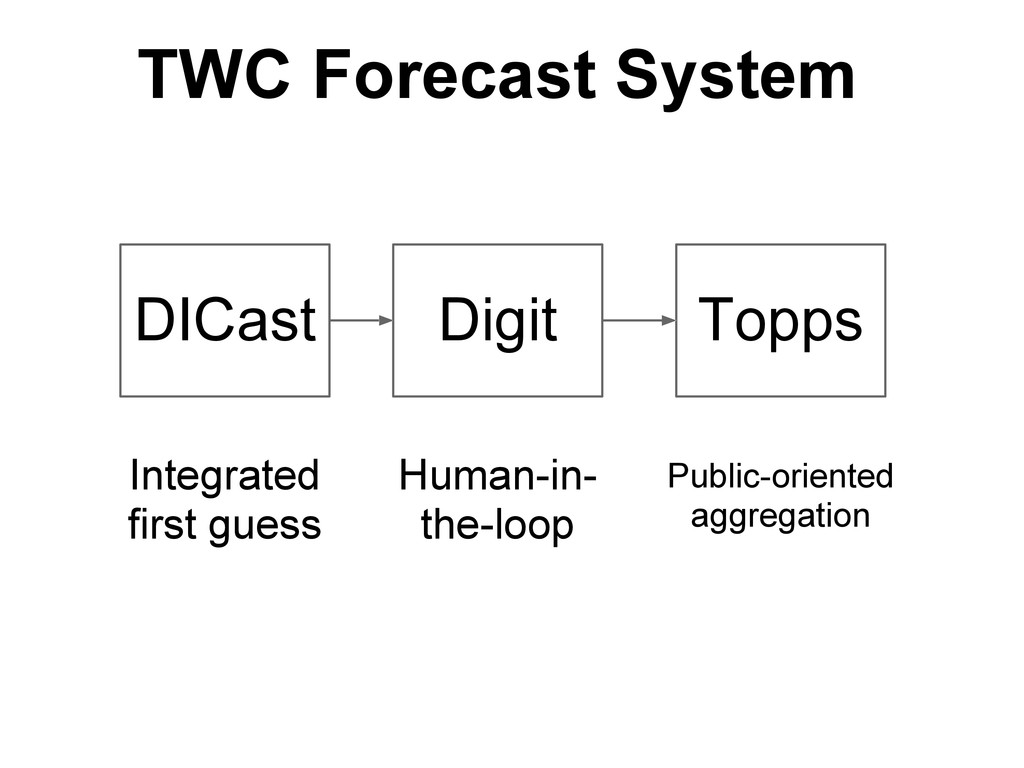 DICast Digit Topps Integrated first guess Human...