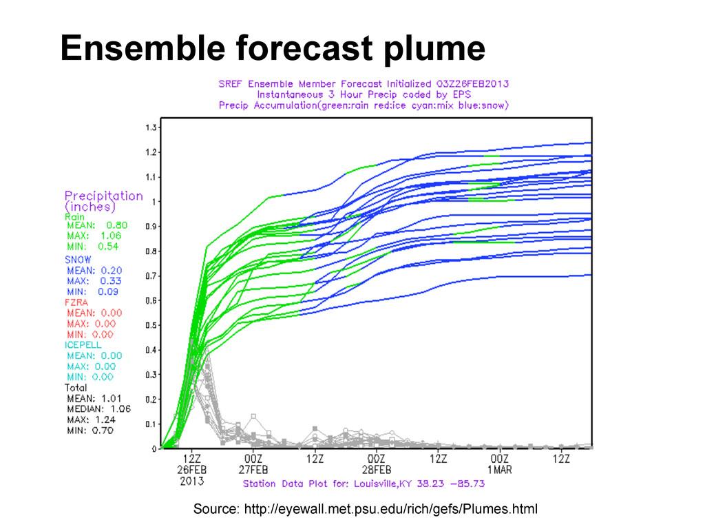Ensemble forecast plume Source: http://eyewall....