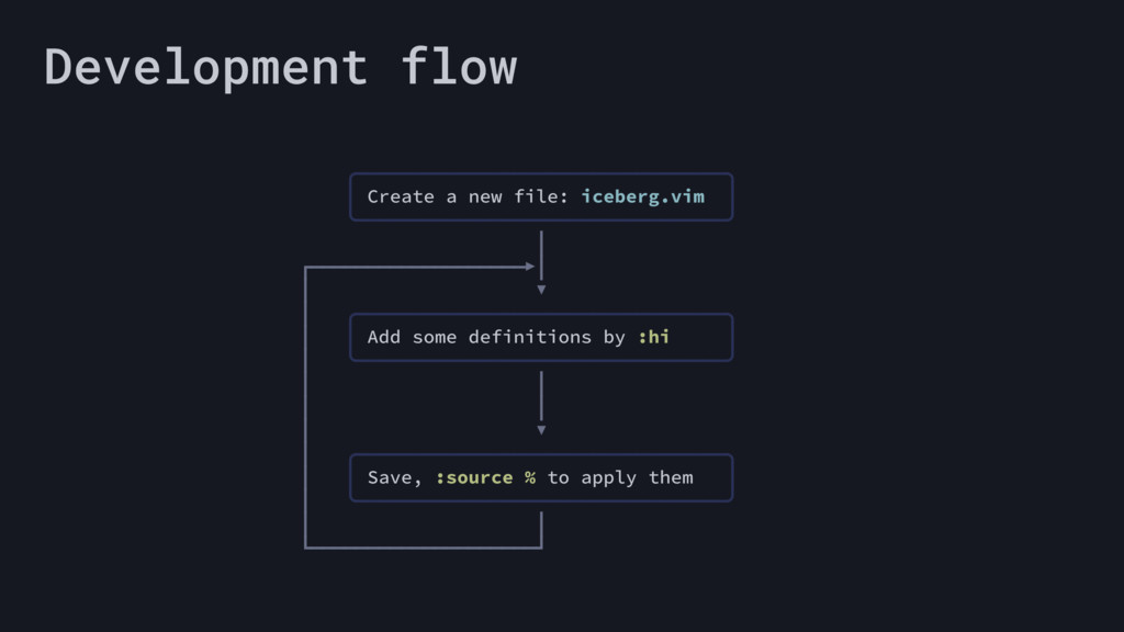 Development flow ╭─────────────────────────────...