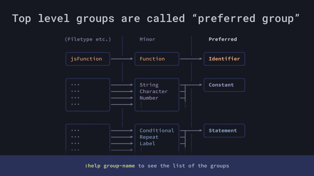 "Top level groups are called ""preferred group"" (..."