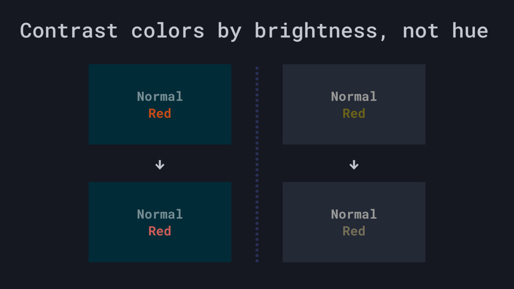 Contrast colors by brightness, not hue Normal R...