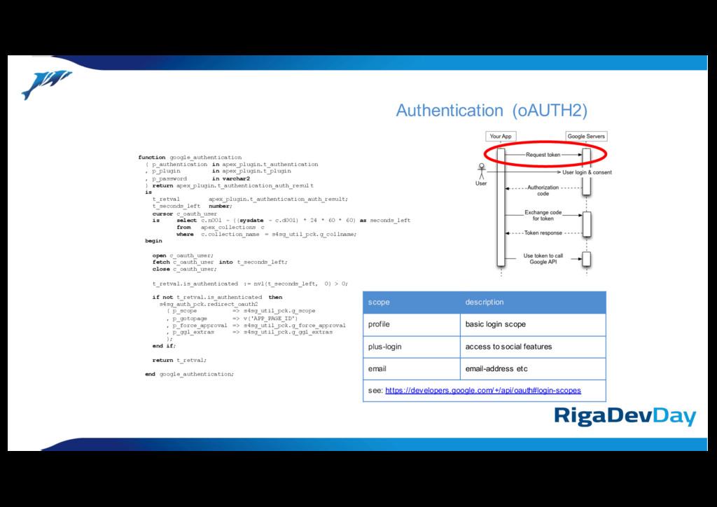 function google_authentication ( p_authenticati...