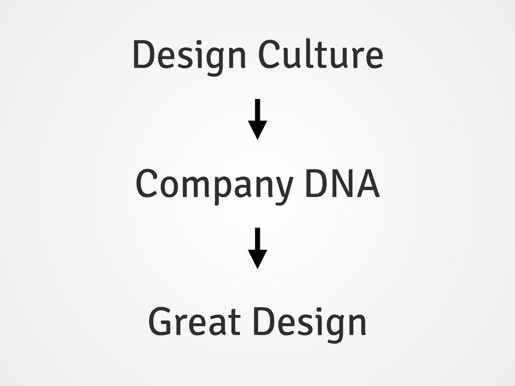 Design Culture Company DNA Great Design
