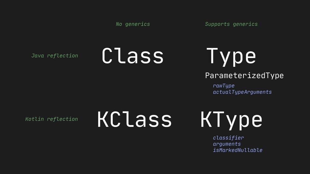 rawType actualTypeArguments ParameterizedType c...