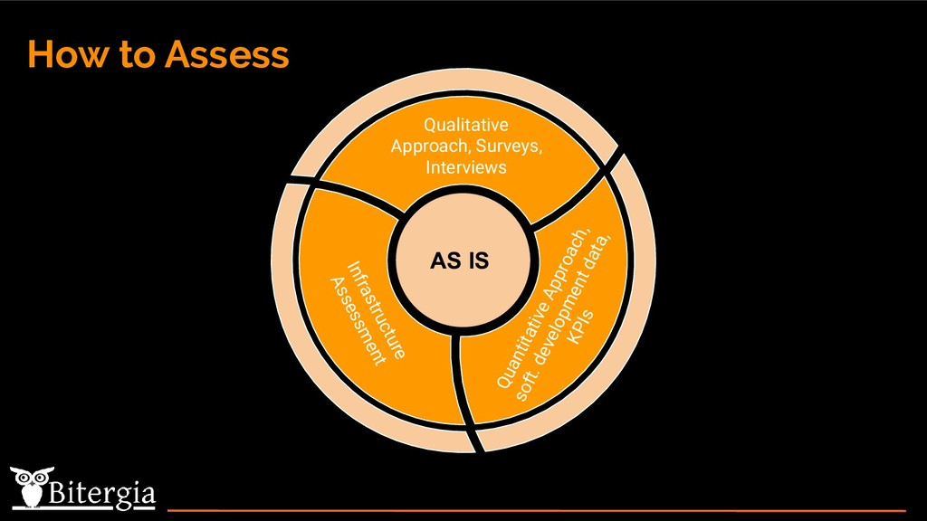 How to Assess Quantitative Approach, soft. deve...