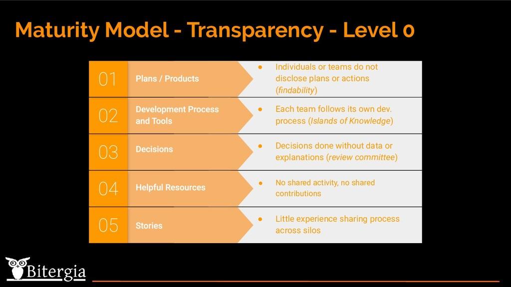 Maturity Model - Transparency - Level 0 ● Decis...