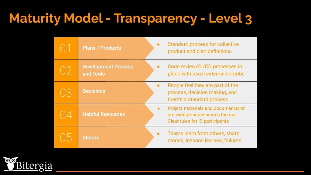 Maturity Model - Transparency - Level 3 ● Peopl...